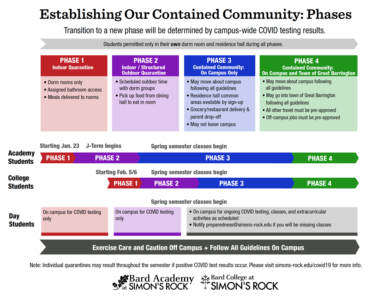 Establishing our contained community infographic