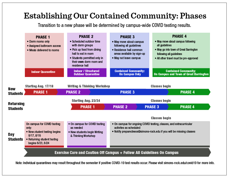 Contained community phases infographic